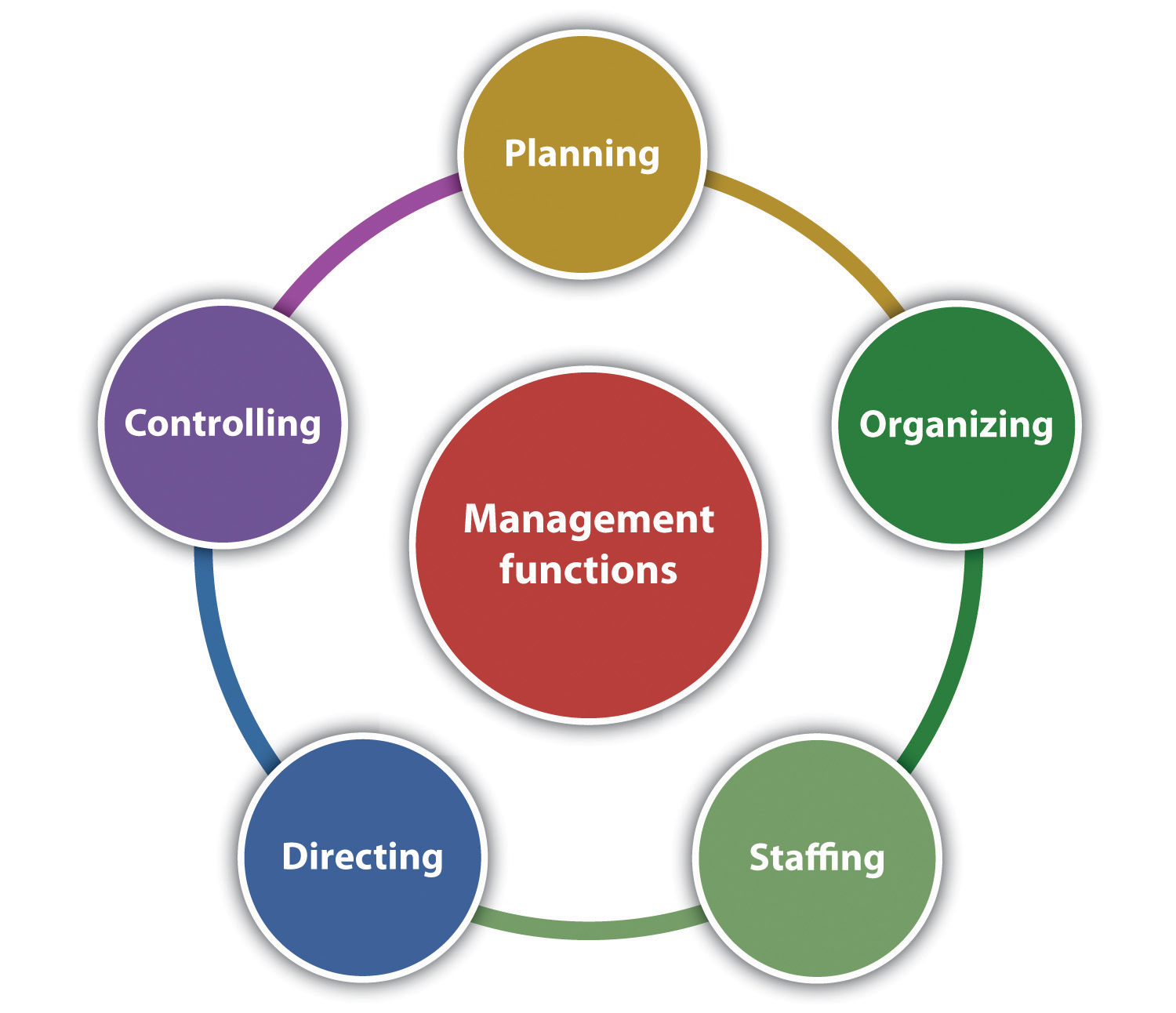 5 Components of Management